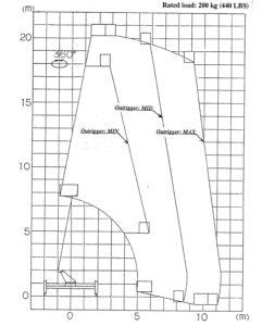 диаграмма работы автовышки 21 метра