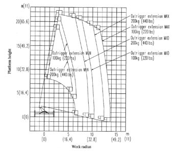 диаграмма работы автовышки 22 метра