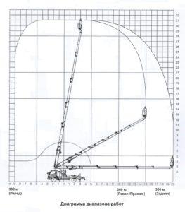 диаграмма работы автовышки 32 метра